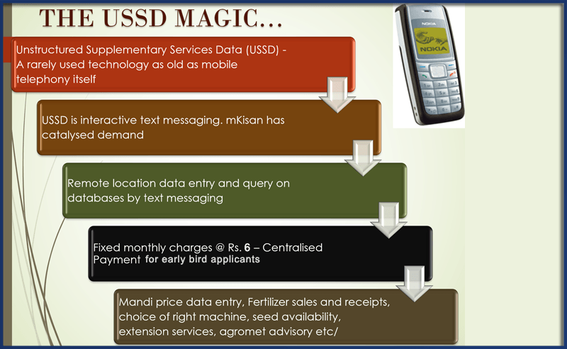 mKisan:USSD Application